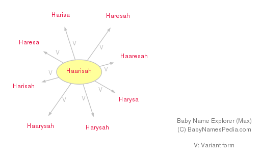Baby Name Explorer for Haarisah