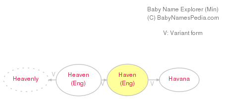 Haven - Meaning of Haven, What does Haven mean?