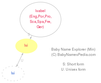 Baby Name Explorer for Isi