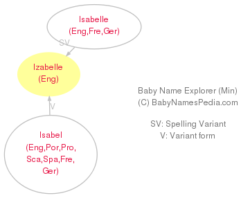Baby Name Explorer for Izabelle