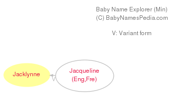 Baby Name Explorer for Jacklynne