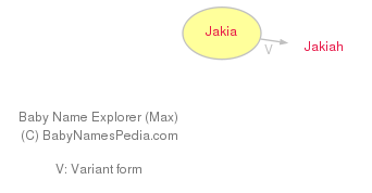 Baby Name Explorer for Jakia