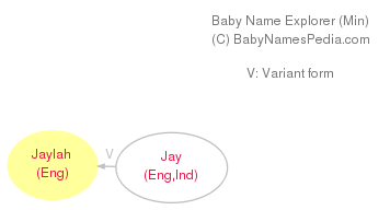 Baby Name Explorer for Jaylah
