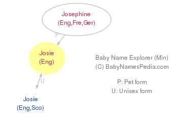 Josie - Meaning of Josie, What does Josie mean?