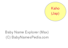 Baby Name Explorer for Kaho