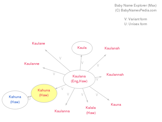 Baby Name Explorer for Kahuna