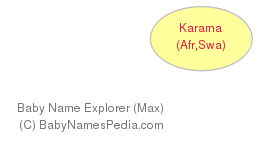 Baby Name Explorer for Karama