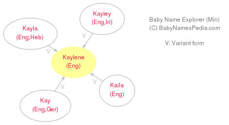 Baby Name Explorer for Kaylene