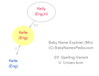 Baby Name Explorer for Kelle