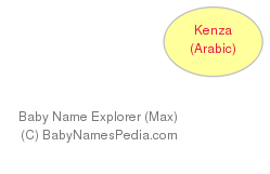 Baby Name Explorer for Kenza