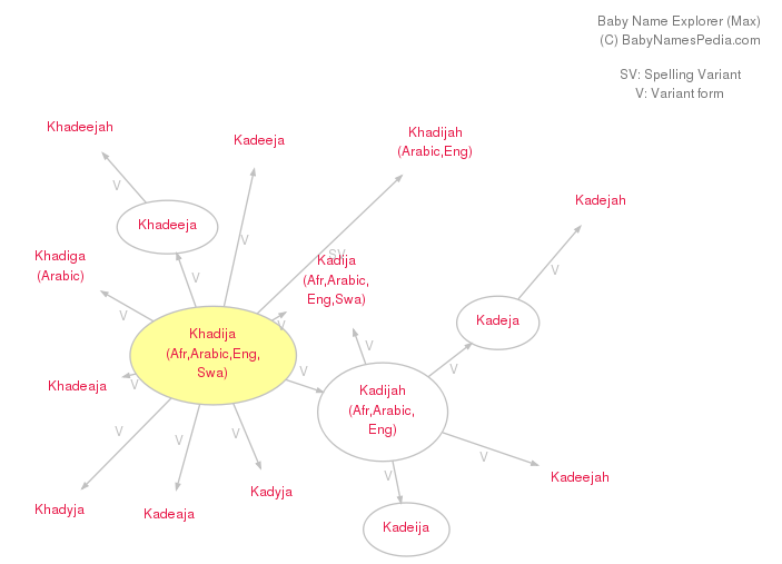 Baby Name Explorer for Khadija