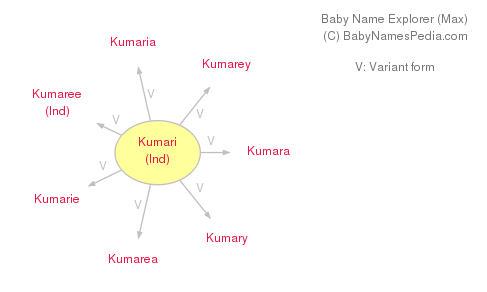 Baby Name Explorer for Kumari