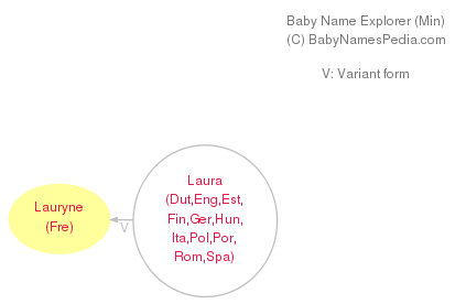 Baby Name Explorer for Lauryne
