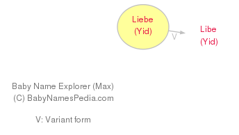 Baby Name Explorer for Liebe