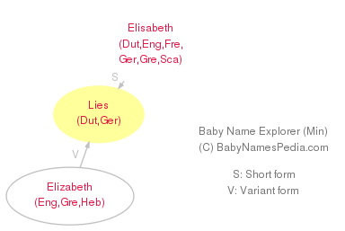 Baby Name Explorer for Lies