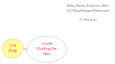 Baby Name Explorer for Loa