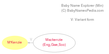 Baby Name Explorer for M'Kenzie
