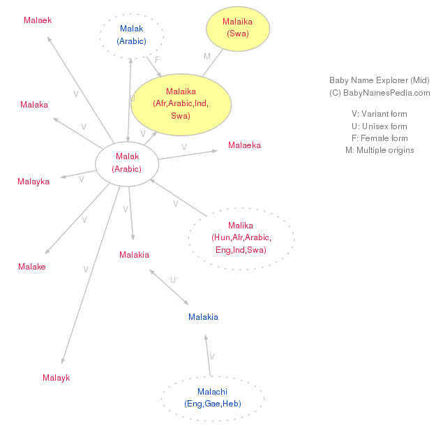 Malak Name Meaning Related Keywords & Suggestions - Malak