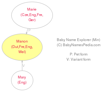 Baby Name Explorer for Manon