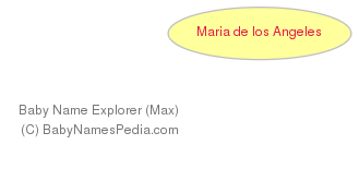 Baby Name Explorer for María de los Angeles
