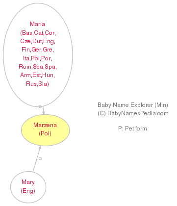 Baby Name Explorer for Marzena