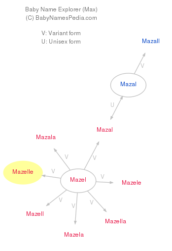 Baby Name Explorer for Mazelle