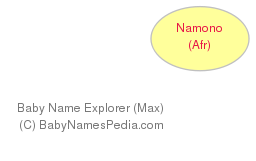 Baby Name Explorer for Namono