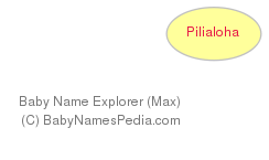 Baby Name Explorer for Pilialoha