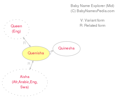 Baby Name Explorer for Quenisha