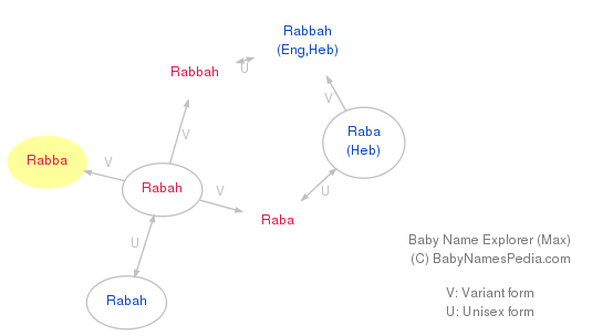 Baby Name Explorer for Rabba