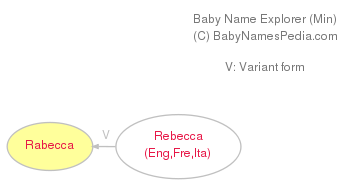 Baby Name Explorer for Rabecca
