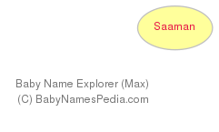 Baby Name Explorer for Saaman