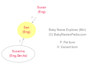 Baby Name Explorer for San