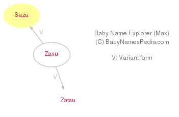 Baby Name Explorer for Sazu