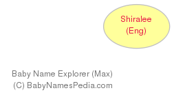 Baby Name Explorer for Shiralee