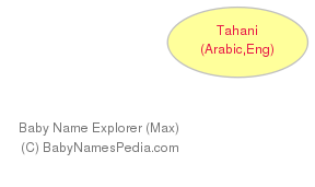 Baby Name Explorer for Tahani