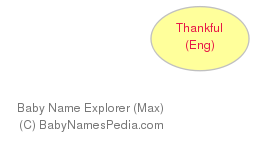 Baby Name Explorer for Thankful