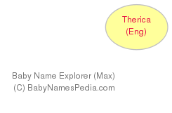 Baby Name Explorer for Therica