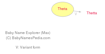 Baby Name Explorer for Theta