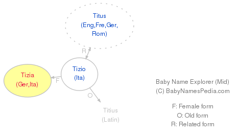 Baby Name Explorer for Tizia