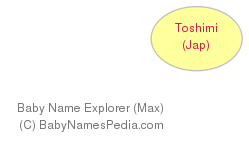 Baby Name Explorer for Toshimi