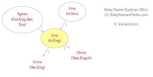 Baby Name Explorer for Una