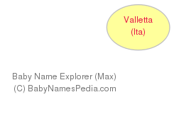 Baby Name Explorer for Valletta