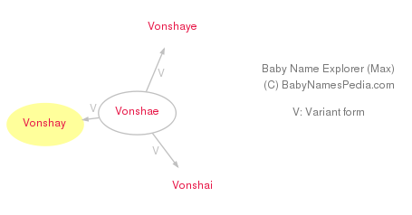 Baby Name Explorer for Vonshay