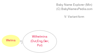 Baby Name Explorer for Welma
