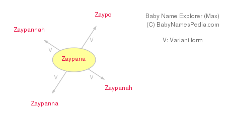 Baby Name Explorer for Zaypana
