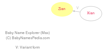 Baby Name Explorer for Zian