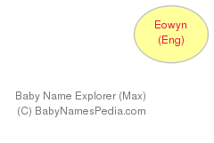 Baby Name Explorer for Éowyn