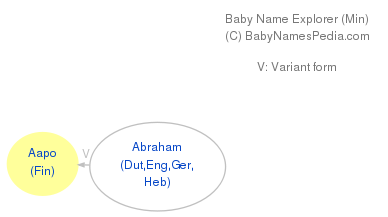 Baby Name Explorer for Aapo