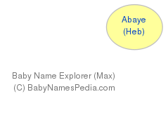 Baby Name Explorer for Abaye